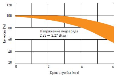 Срок службы аккумуляторной батареи Delta DTM в буферном режиме