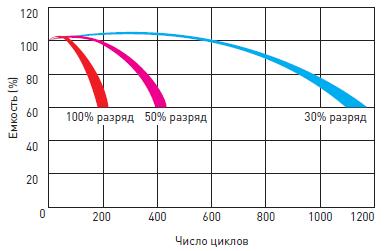 Срок службы аккумуляторной батареи Delta DTM в циклическом режиме