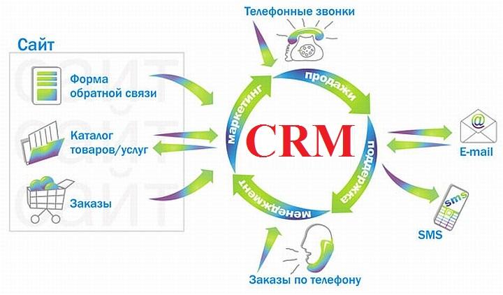 CRM-система – мощный инструмент для активизации продаж
