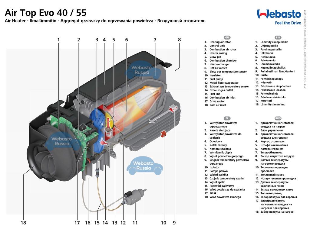 В разрезе: Комплект Webasto Air Top EVO 55 12 V дизель.
