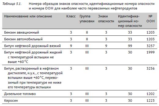 Номера образцов знаков опасности, идентификационные номера опасности и номера ООН для наиболее часто перевозимых нефтепродуктов