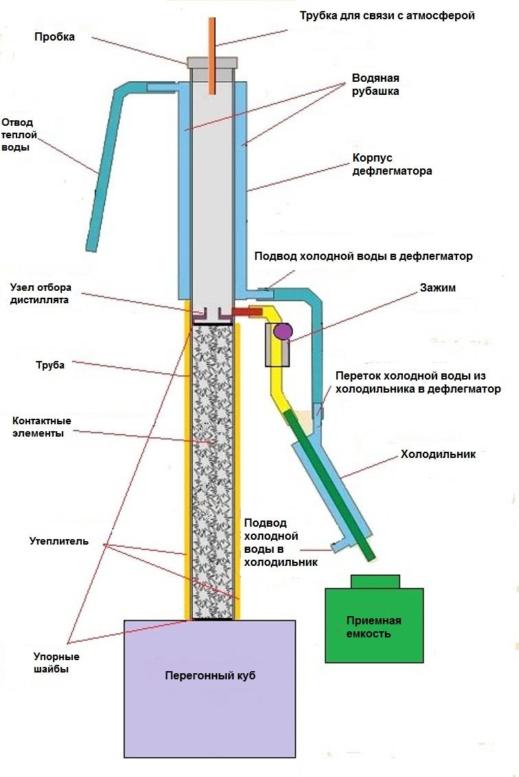 схема колонны