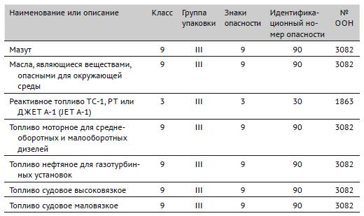 Номера образцов знаков опасности, идентификационные номера опасности и номера ООН для наиболее часто перевозимых нефтепродуктов (продолжение)