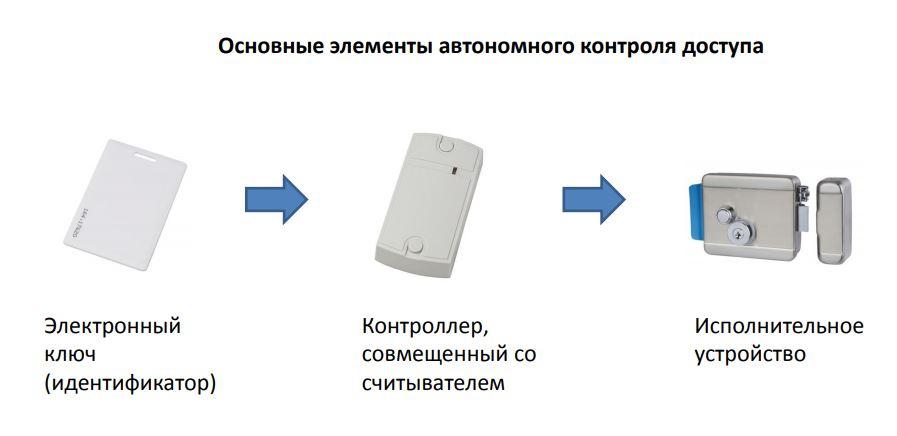 Основные элементы автономного контроля доступа с контроллером, совмещенным со считывателем