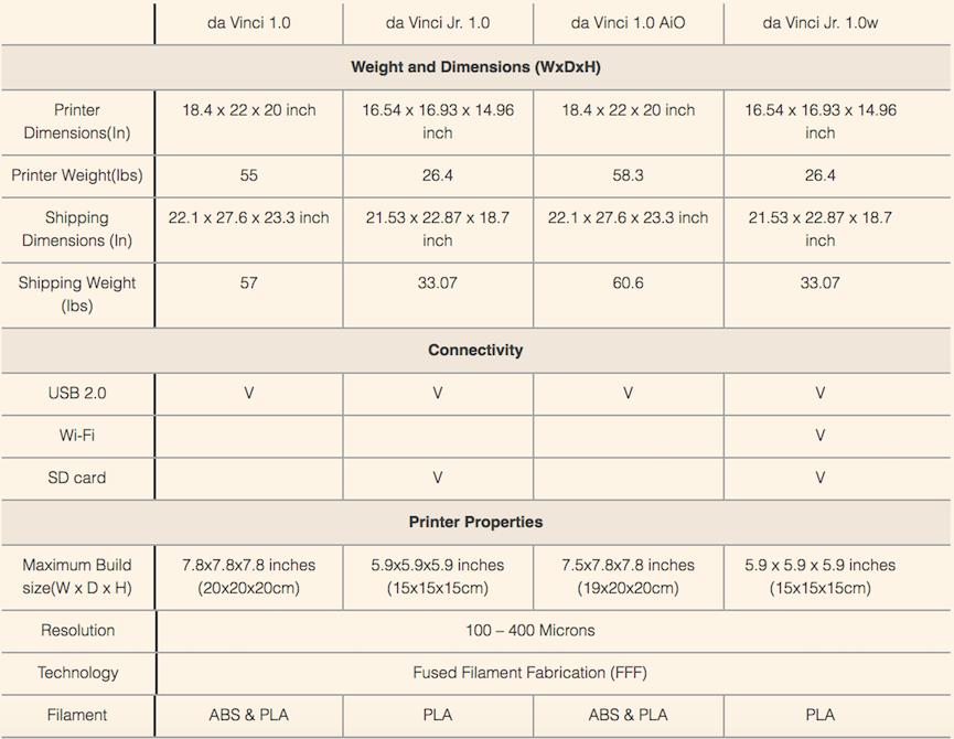 Сравнение 3D принтеров XYZ Da Vinci