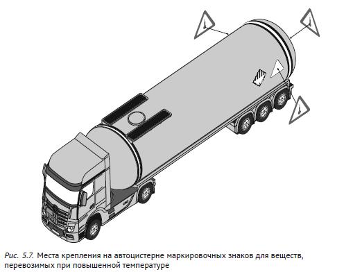 Места крепления на автоцистерне маркировочных знаков для веществ, перевозимых при повышенной температуре