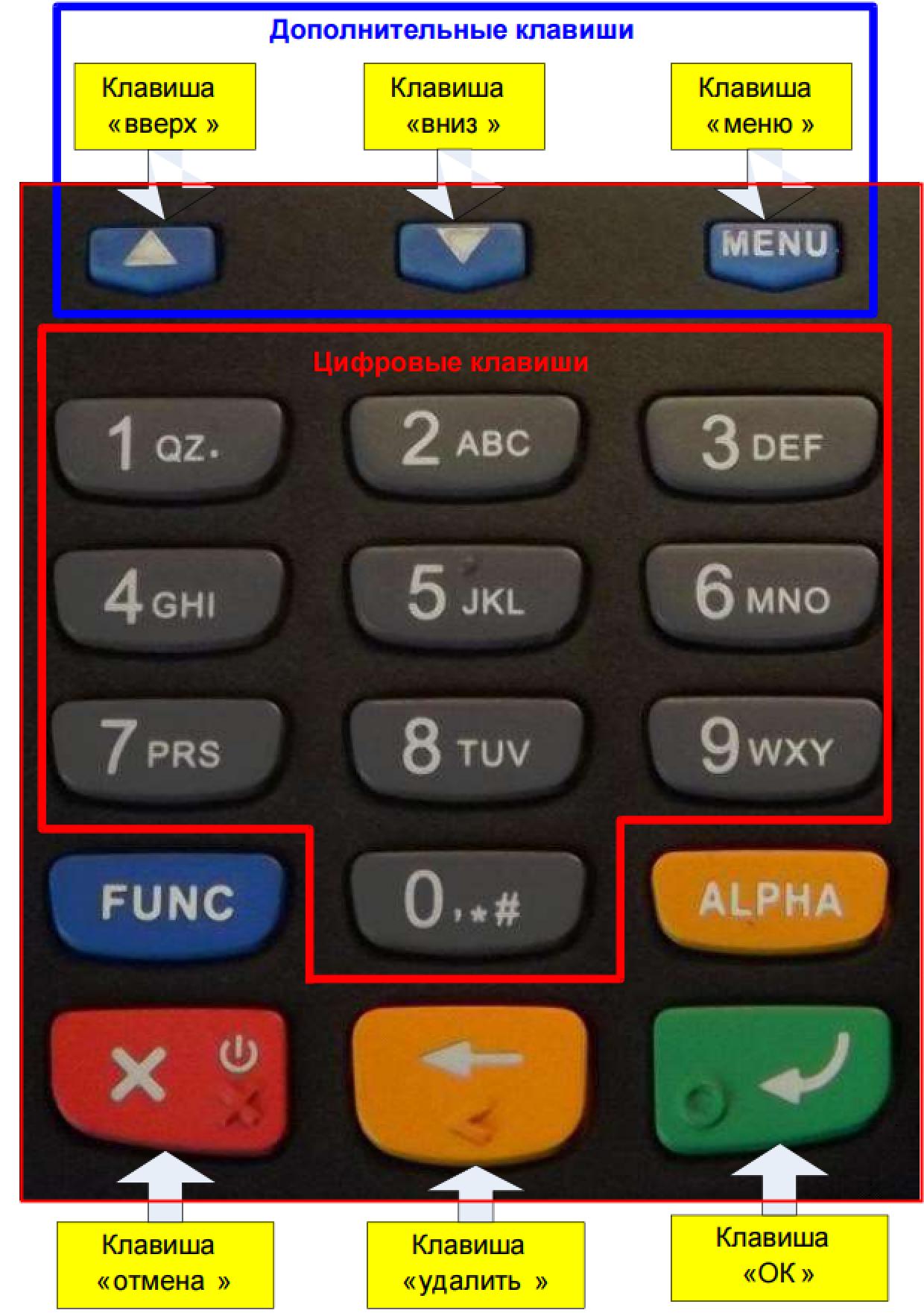 Описание клавиш IRAS 900K