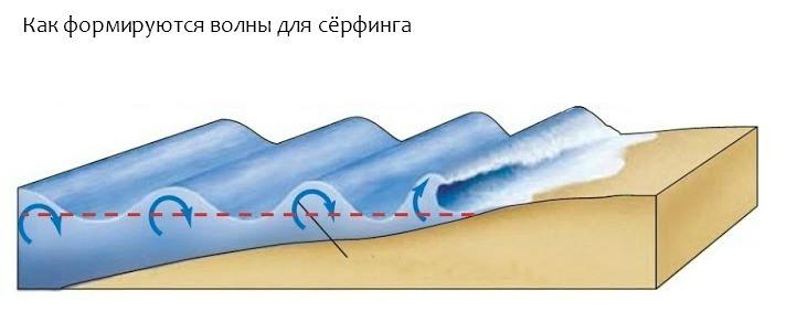Формирование волны