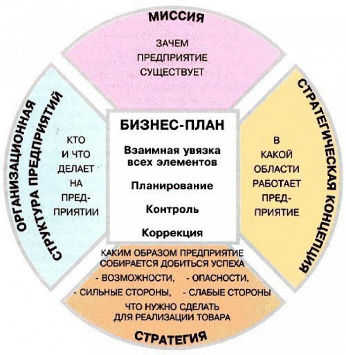 Простая структура бизнес-плана