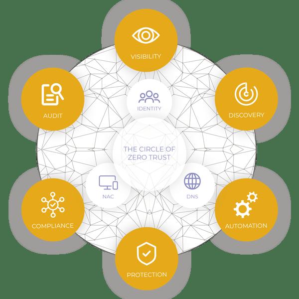 CyberCyte cycle zero of trust