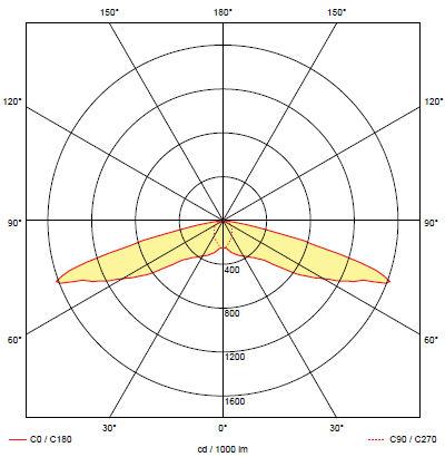 Кривая силы света аварийного светильника для освещения эвакуационного коридора ONTEC-S C1