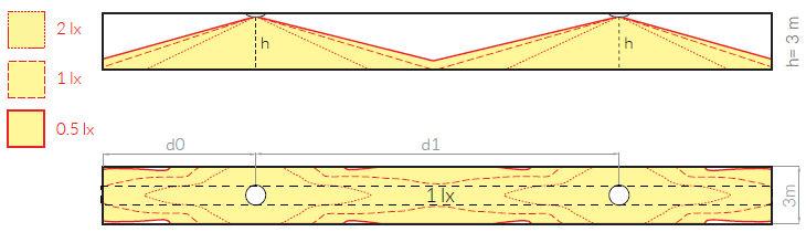 Схема расстановки аварийных светильников для освещения эвакуационного коридора ONTEC-S C1