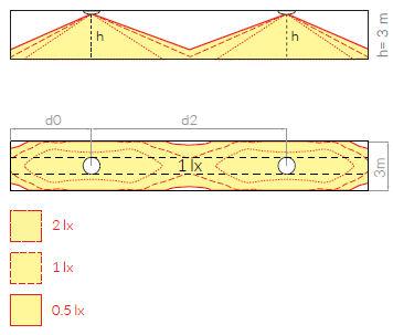 Схема расстановки аварийных светильников для освещения эвакуационного коридора ONTEC-S F1