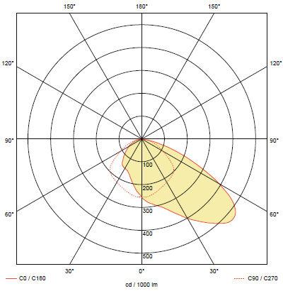 Кривая силы света аварийного светильника для освещения эвакуационного коридора ONTEC-S W2