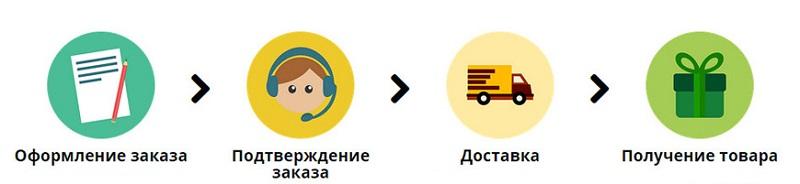 процесс покупки товара