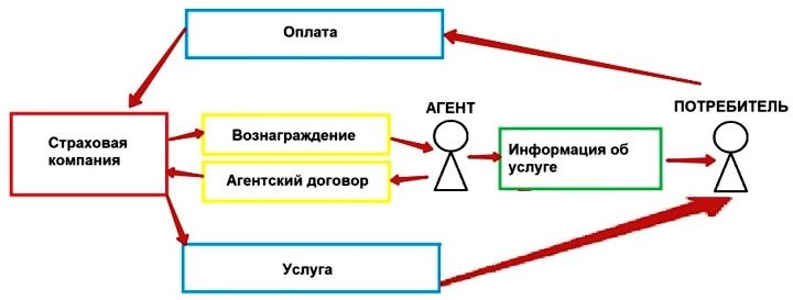 Схема сотрудничества агента и страховой компании