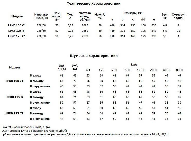 Низкопрофильные_канальные_вентиляторы_Ostberg_100_С1_серии_LPKB.jpg