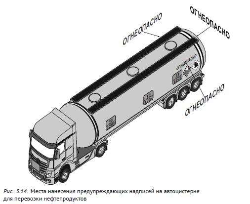 Места нанесения предупреждающих надписей на автоцистерне для перевозки нефтепродуков