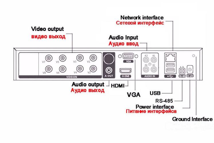 Вид задней панели видеорегистратора CAICO TECH CCTV 5 Mpix гибрид