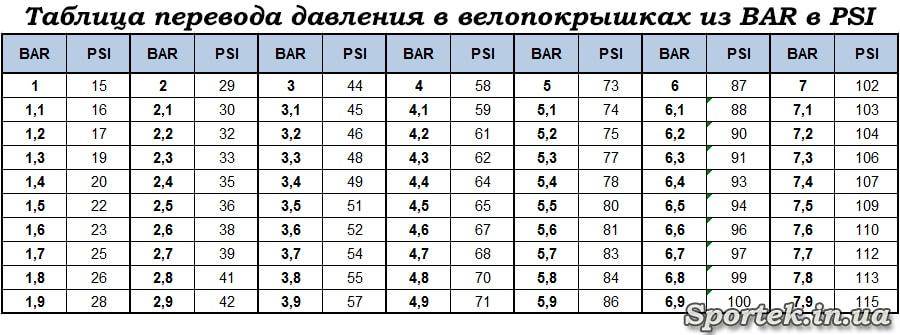 Таблица перевода давления в велопокрышках из BAR в PSI