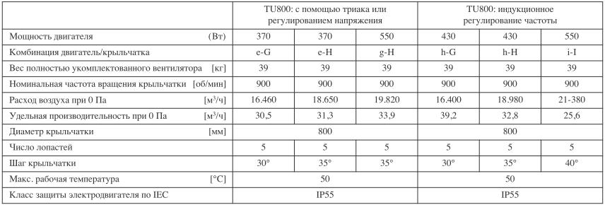 Таблица по вытяжным шахтам TU800 для коровников