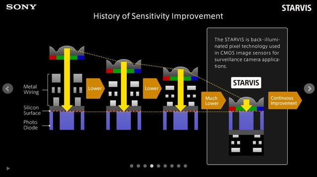 фото схемы устройства датчика изображения STARVIS IMX 291