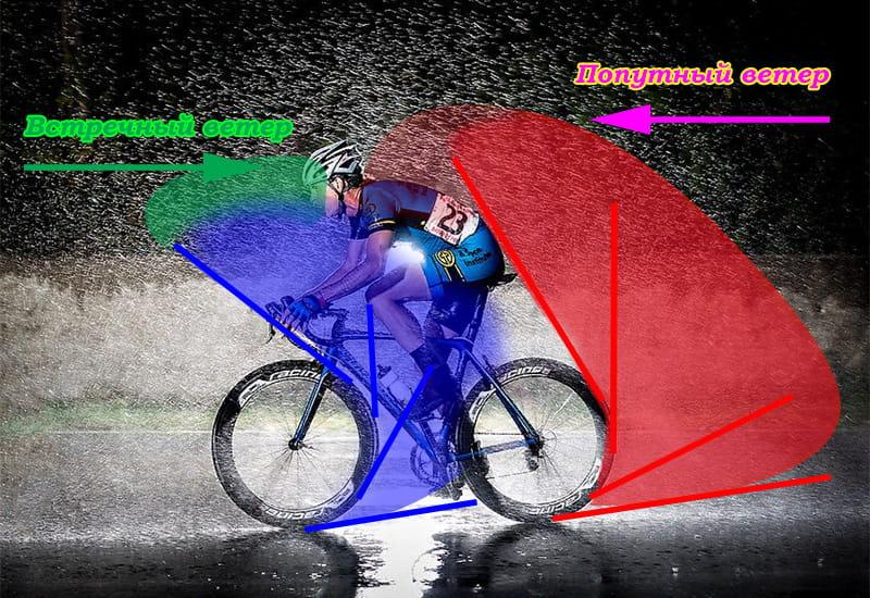Куди летить бруд при їзді на велосипеді