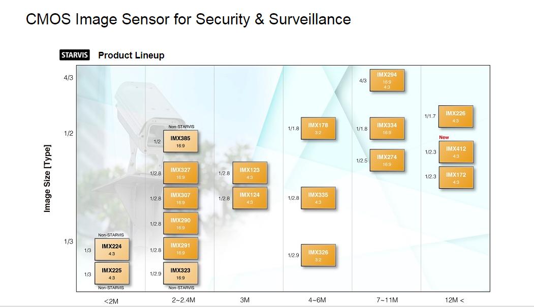 Таблица сенсоров изображения выпускаемая Sony 2018- начало 2019 года.