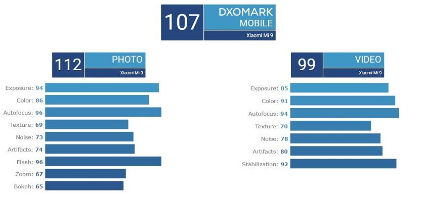 Xiaomi MI 9 рейтинг