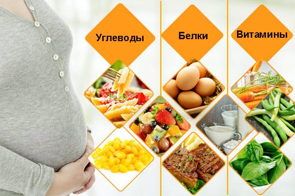 Что нужно для беременности
