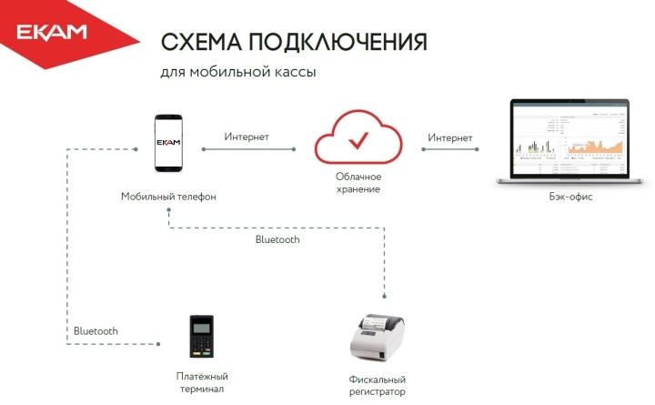Схема связи онлайн-кассы курьера с бэк-офисом через смартфон