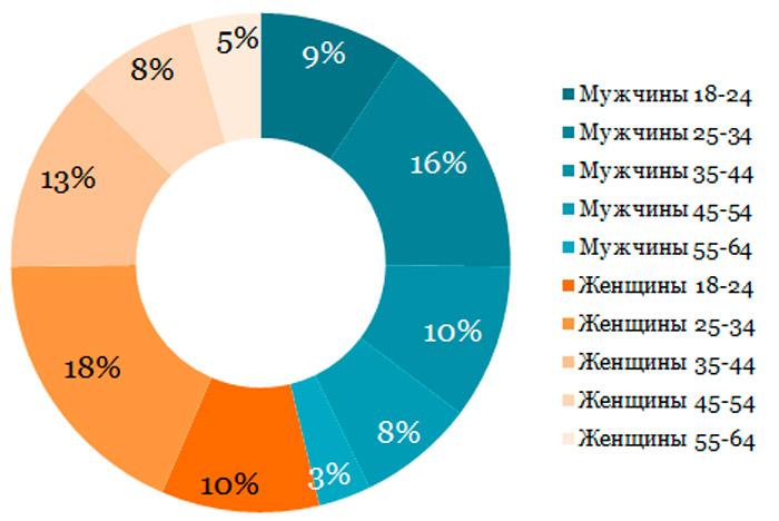 Статистика: кого больше в Инстаграм