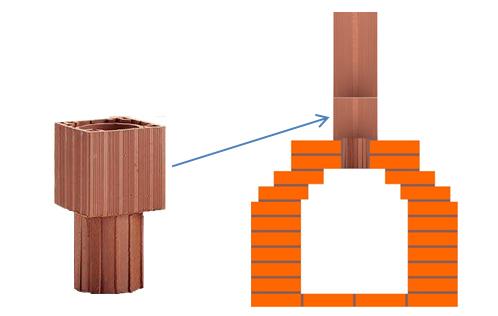 керамические дымоходы Effe2 могут использоваться с печами и каминами из кирпича