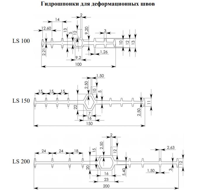 Гидрошпонки для деформационных швов