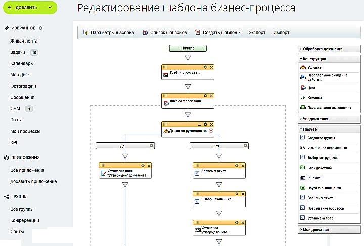 Моделирование структуры шаблонного бизнес-процесса