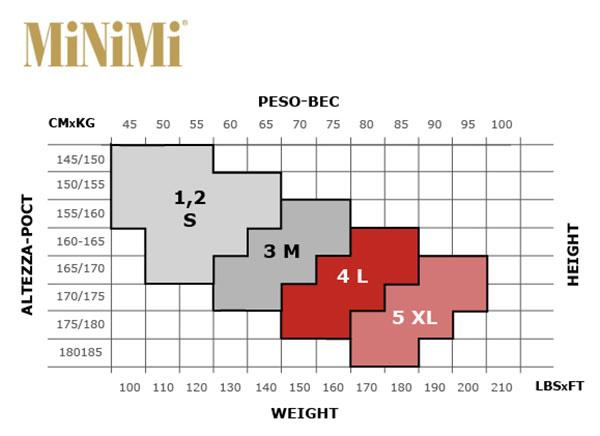 Таблица размеров колготок Minimi