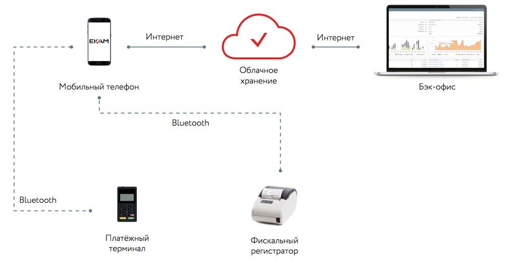 Схема подключения мобильной онлайн-кассы