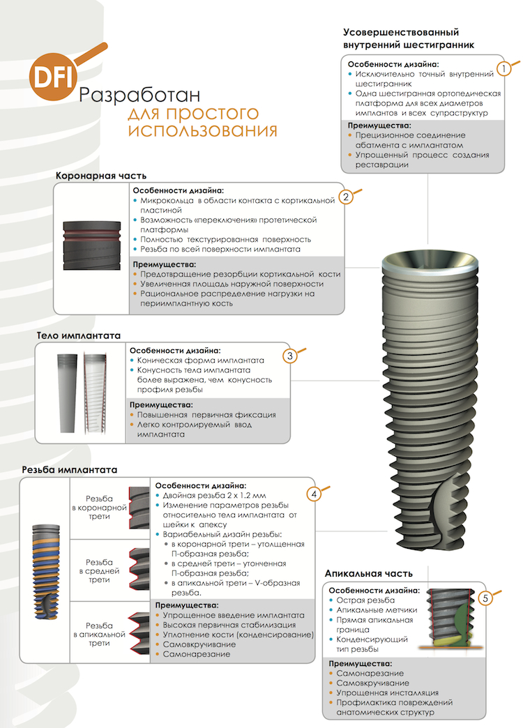 Импланты Alpha Bio, Альфа Био. Купить Украина Киев