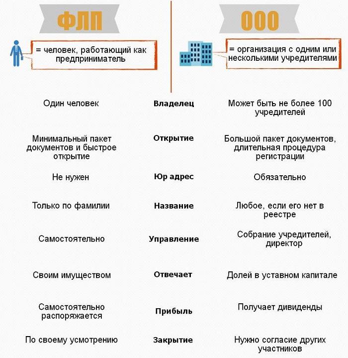 сравнение форм юридической собственности