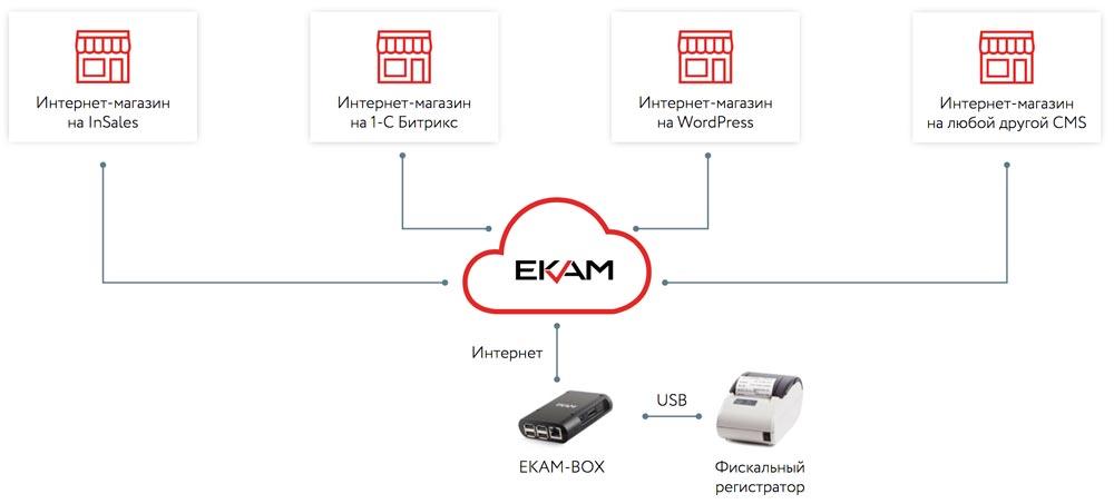 Схема подключения онлайн-кассы для интерне-магазинов и интернет-сервисов