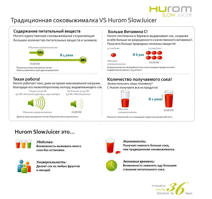 Сравнение шнековой соковыжималки Hurom и традиционной центрифужной соковыжималки