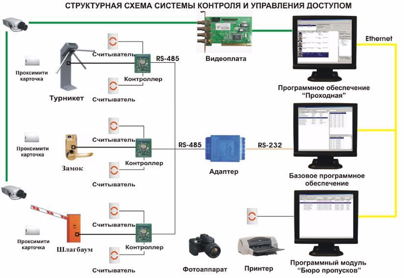 Структурная схема сетевой системы контроля и управления доступом
