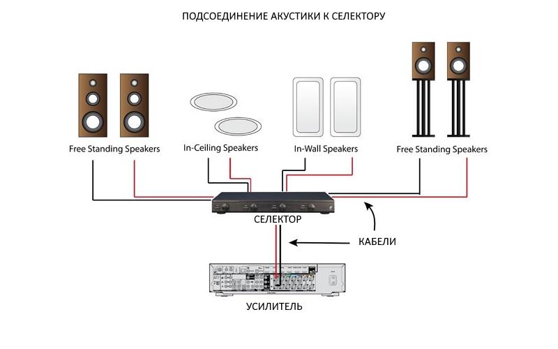 селектор акустики