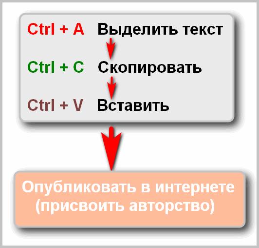 Схема дублирования материалов