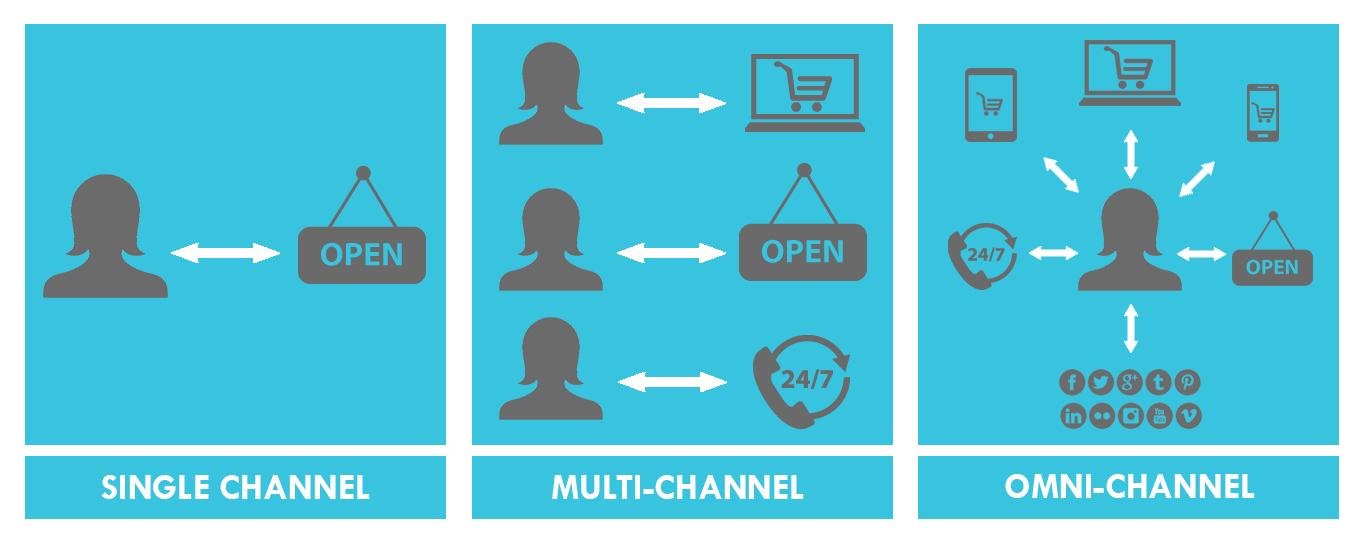 Онминканальный маркетинг