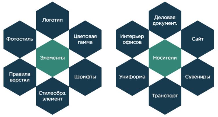 элементы фирменного стиля