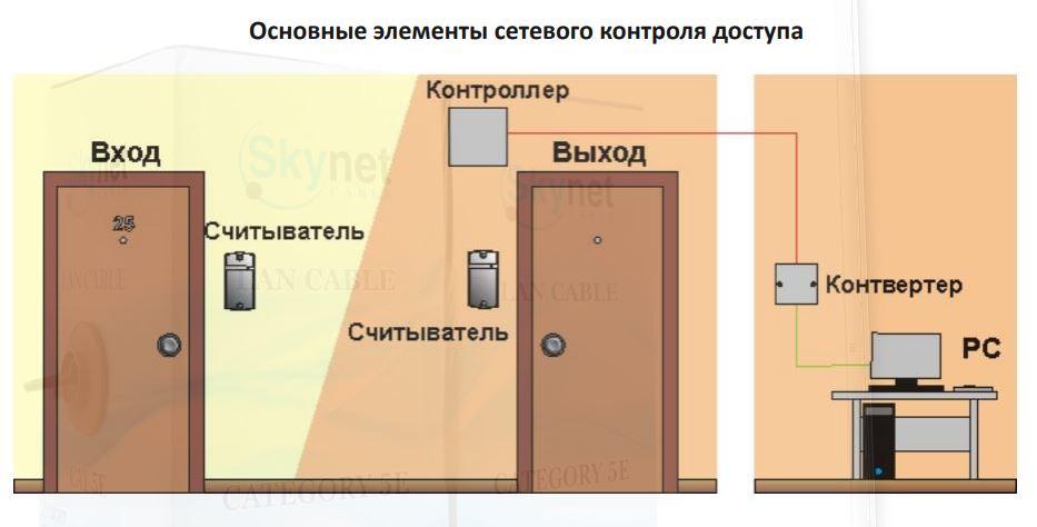 Основные элементы сетевого контроля доступа