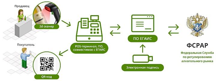 Для системы ЕГАИС требуется аппаратный крипто-ключ и сертификат электронной подписи