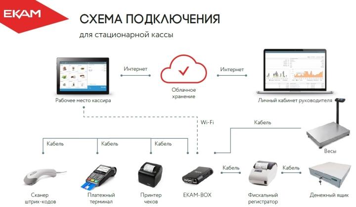 Схема подключения имеющейся кассовой техники к интернету