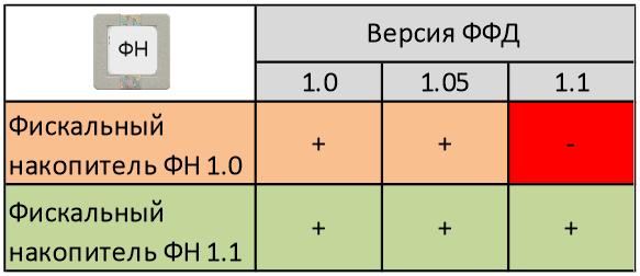 Таблица совместимости ФН с ФФД
